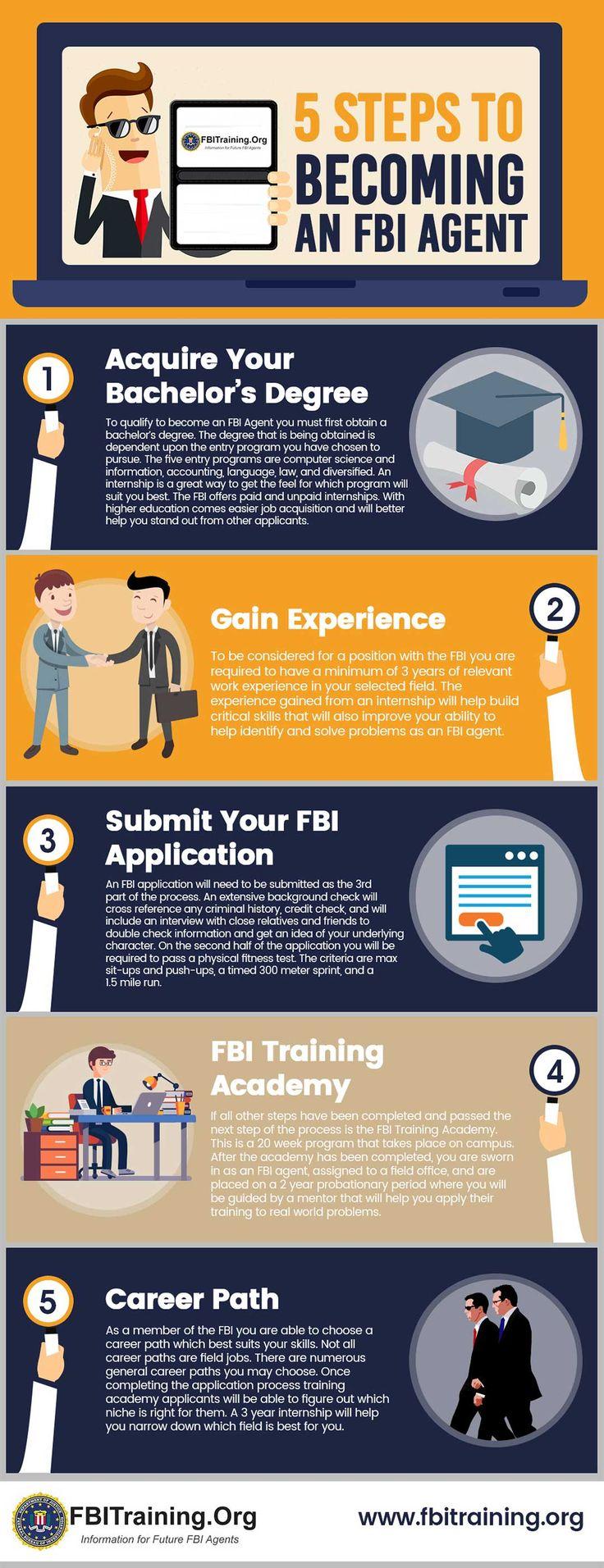5 Steps to an FBI Agent Fbi agent, Fbi training