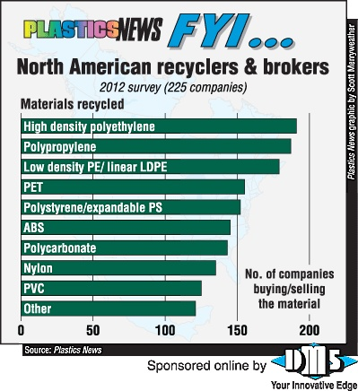 Recyclers Directory Nylon Scrap Ticker