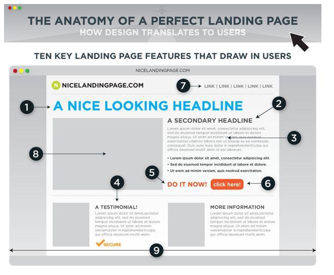 Website Landing Page | Improve Website Landing Page