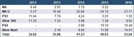 Malgré les mutations profondes qui le traversent, le marché mondial des équipements & jeux vidéo renouera avec une nouvelle période de croissance à partir de 2013 pour atteindre les 79 milliards ...