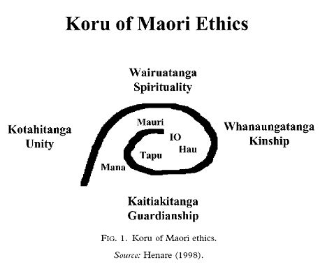 Maori on Koru Of Maori Ethics Model Rangahau