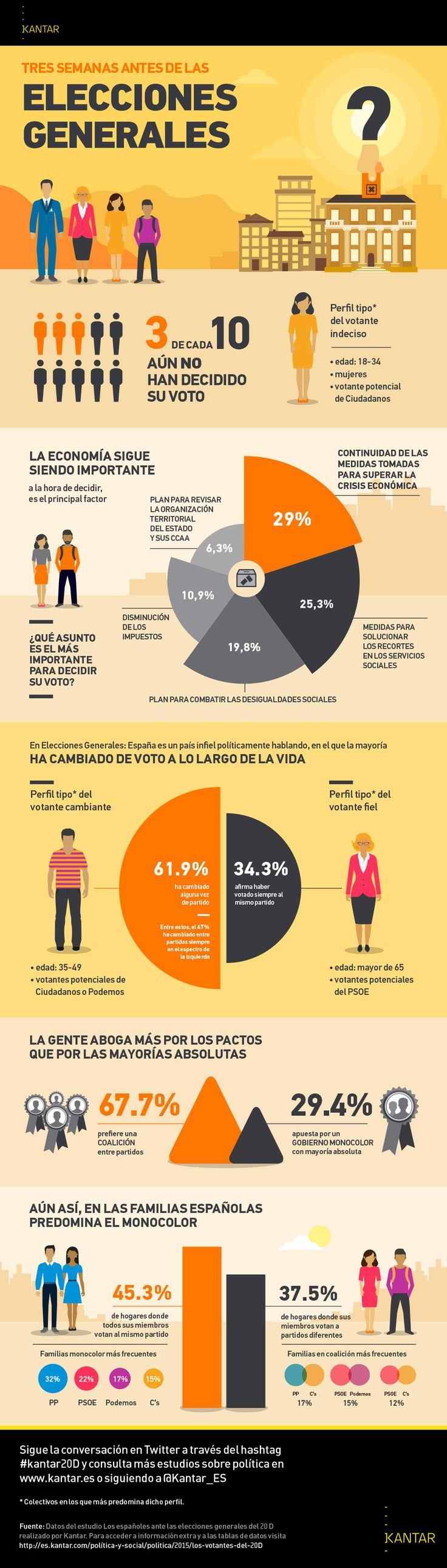 Spanish election dataviz. Infografía sobre las elecciones generales españolas publicada en Kantar Insights España
