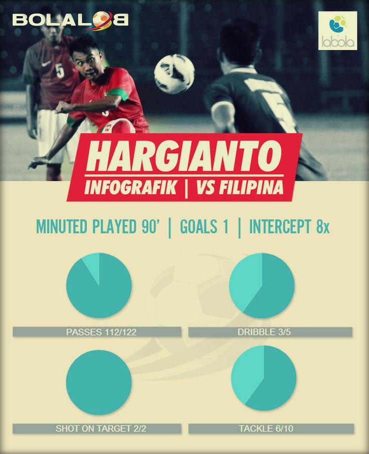 Hargianto Infografik (vs Filipina)