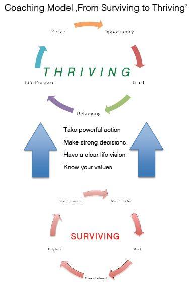 International Coach Academy  Coaching Model: From Surviving to Thriving  coaching modelBy: Jeanne A. Heinzer  Career and Executive Coaching, SWITZERLAND