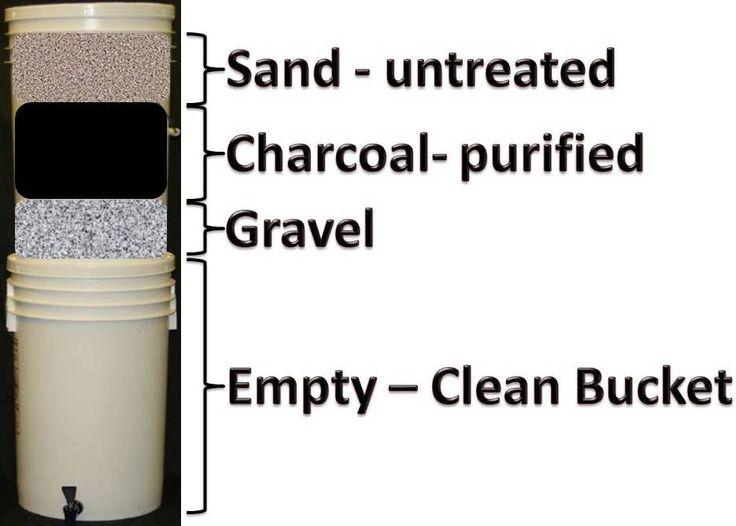 Water filtration bucket