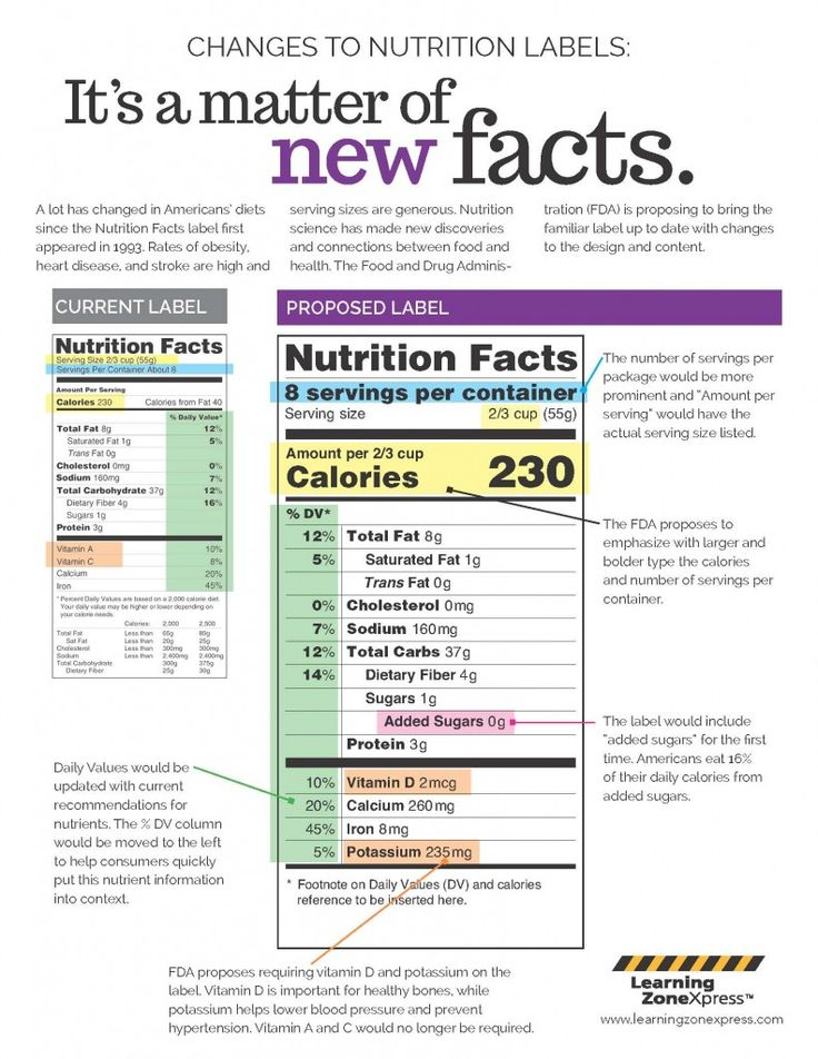 1000 Images About 4th Grade Health On Pinterest