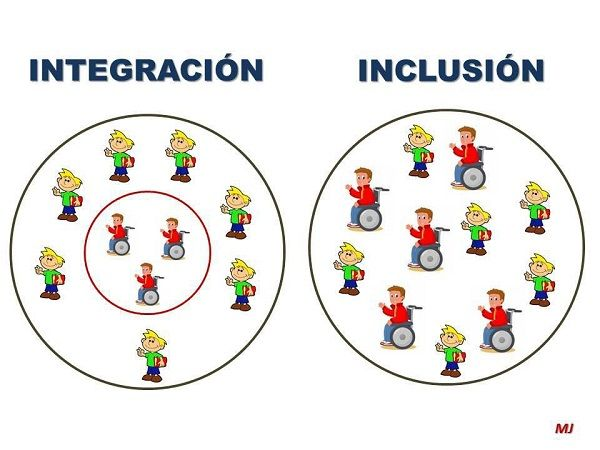 La educación inclusiva es un modelo educativo que busca atender las necesidades de aprendizaje de todos los niños, jóvenes y adultos con especial énfasis en aquellos que son vulnerables a la marginalidad y la exclusión social  http://es.wikipedia.org/wiki/Educaci%C3%B3n_inclusiva