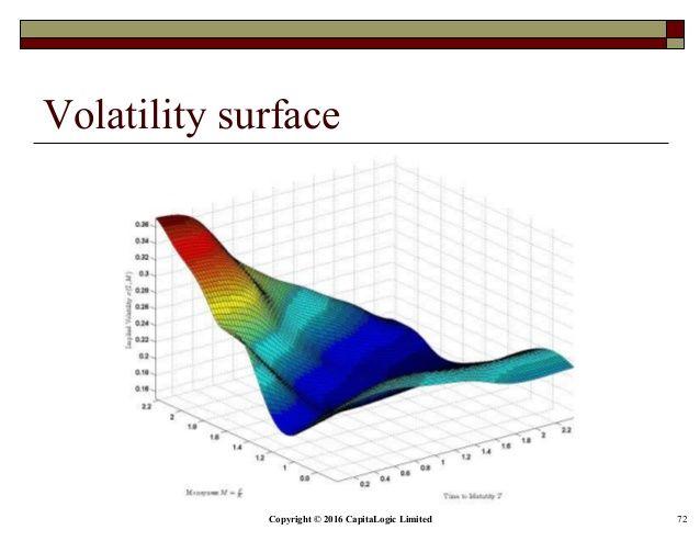 Volatility Smile Fx Options