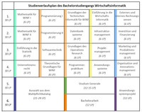 Wirtschaftsinformatik (B.Sc.)     Technische Universität Berlin  Enge Kontakte zur Wirtschaft und eine hervorragende Informatikausbildung – das bietet der neukonzipierte Bachelorstudiengang Wirtschaftsinformatik an der TU Berlin. Die noch junge, stark interdisziplinäre Wissenschaft macht fit für den Berufseinstieg und ist eine wichtige Schnittstelle zwischen Informationstechnik und Wirtschaft. Sie beschäftigt sich mit der Entwicklung und Anwendung von Informationssystemen für Betriebe.