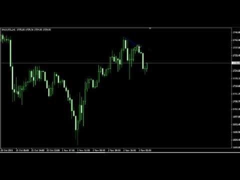 Pola Symmetrical Triangle | MySmartFx  Broker Forex Mini Account