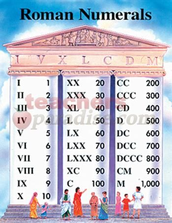 Roman Numerals Chart from TeachersParadise.com | Teacher Supplies and School Supplies
