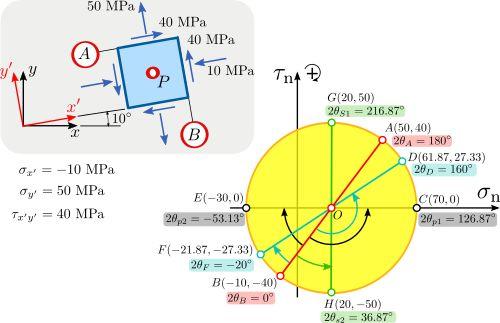 Mohr's circle - Wikipedia