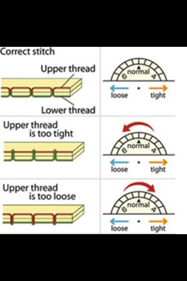 Been sewing for years and I still have a brain fart when it comes to tension issues.  Now I remember with this neumonic which applies to the needle tension.  Thread lies in top..tension to tight Thread lies on lower...tension loose Top tight; lower loose