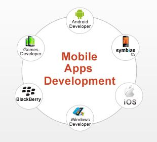 Mobile application development company http://www.evincedev.com/mobile-application-development