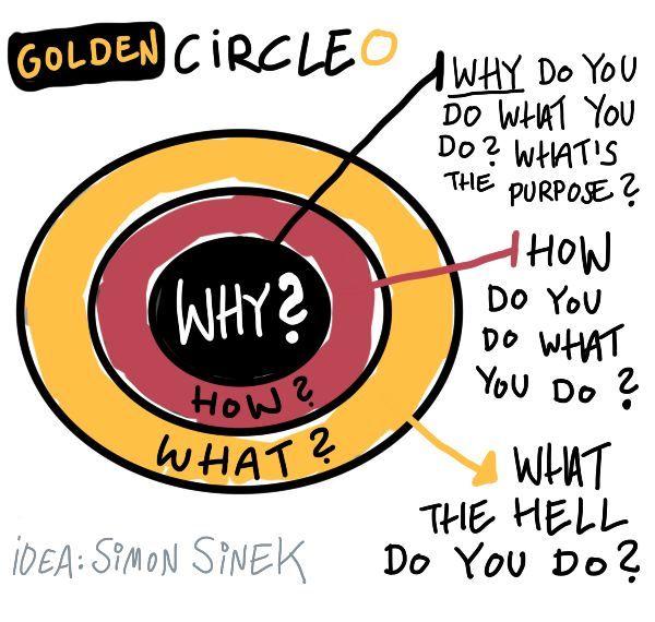 Betrokkenheid: en de Gouden Cirkel | Merge Media