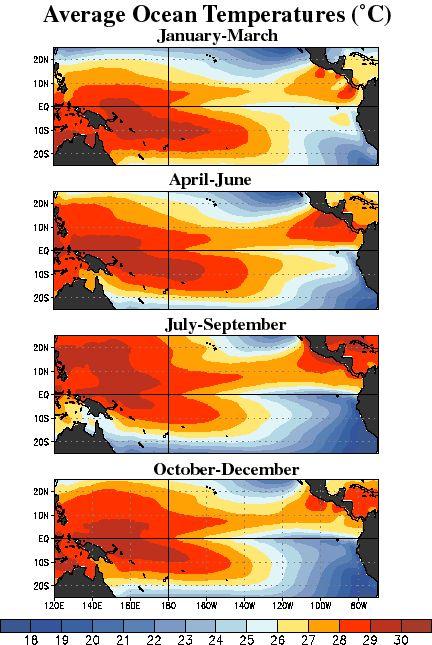 Average equatorial Pacific temperatures
