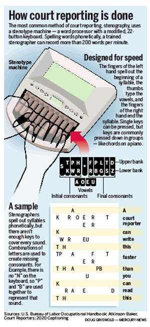 How court reporting is done. |Pinned from PinTo for iPad|