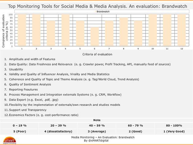 La combinación perfecta para el Monitoreo, Análisis y Participación en los Medios y Social Media > Best Tools for Social Media Monitoring and Media Analysis - An evaluation: Brandwatch + HootSuite