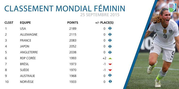 Classement FIFA féminin – Les USA toujours en tête, la France en 3e position