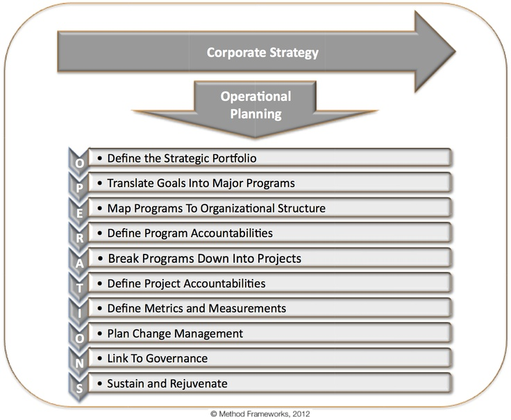 85 best Strategy \ Operations images on Pinterest Project - operational plan template
