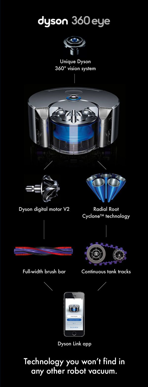 Discover Dyson Robot technology