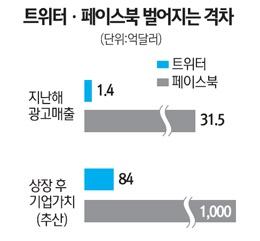 2011.05.17 서울경제신문 - 트위터,페이스북 광고매출 현황