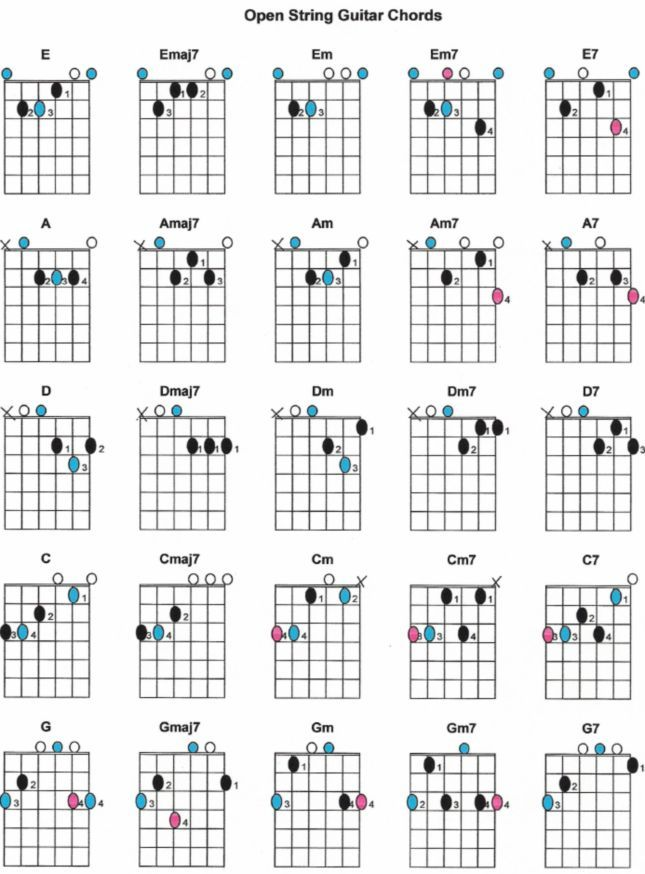 Open String Guitar Chords Diagram - E,Emaj7,Em,Em7,E7,A,Amaj7,Am,Am7,A7,D,Dmaj7,Dm,Dm7,D7,C ...