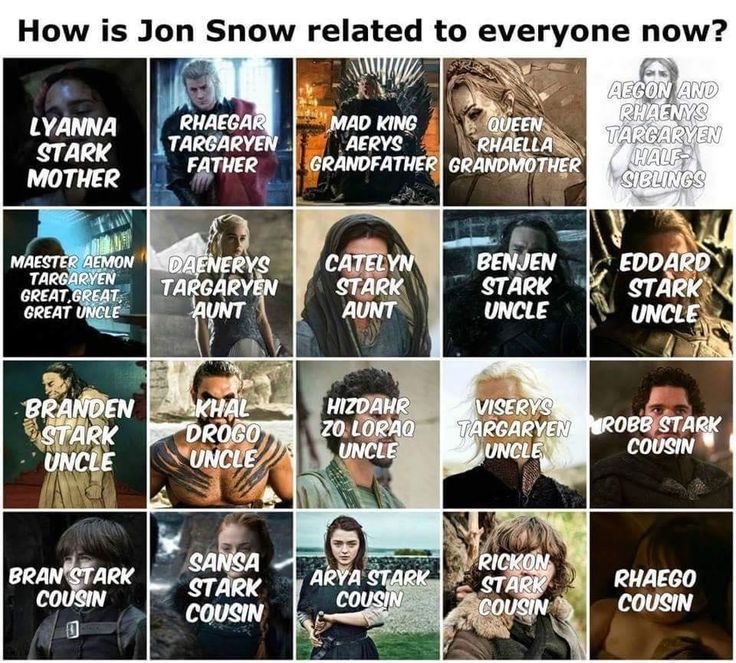 Game of Thrones: How is Jon Snow related to everyone now?