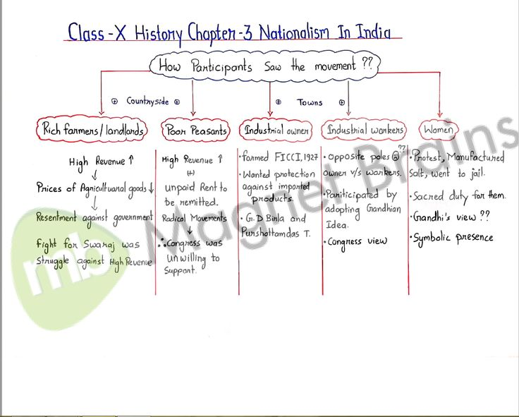 Nationalism In India History Notes History Videos History