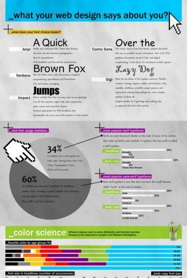 This infographic explains various things about what the colors and fonts used for creating a website may mean.