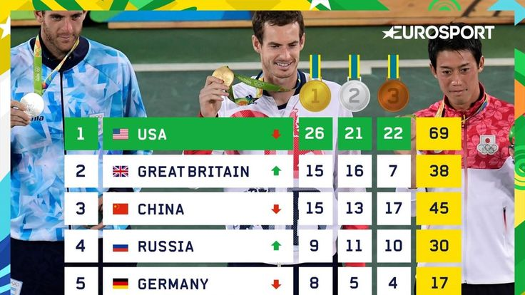 Team GB rise to second in medal table after best day since 1908