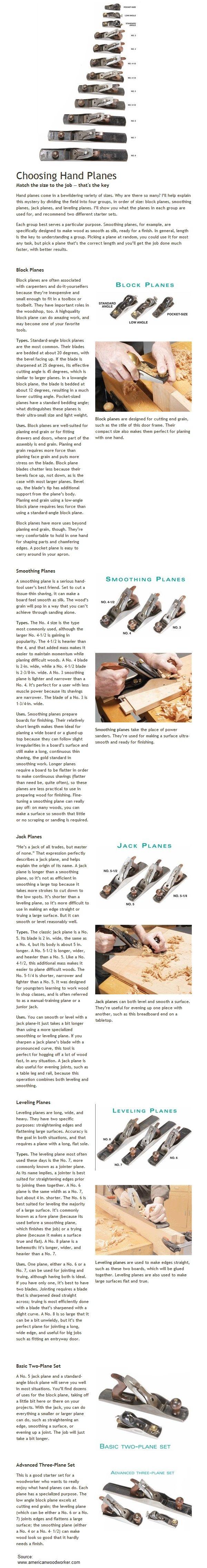 Choosing Hand Planes | WoodworkerZ.com