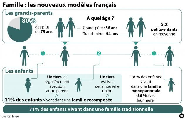 La famille française- L'étude de l'Insee.[IDE] via Heather Frackiewica et French Teacher Canada