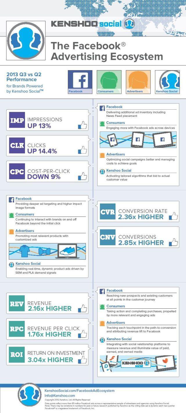 Startup infographic : Facebook Advertising Key Performance Indicators