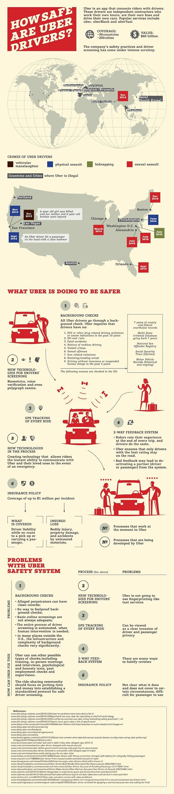 How Safe Are Uber Drivers?