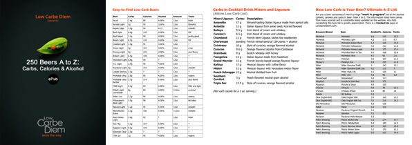 Beer Alcohol Calorie Chart | alcohol %, calories and carbs in over 250 import and domestic beers ...
