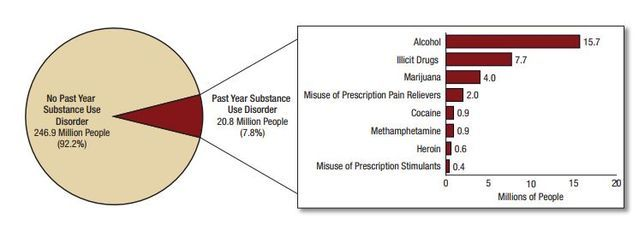 Do Psychiatrists Fail to Diagnose Addictions? :   According to the National Survey on Drug Use and Health (2016) in 2015 substance use disorders affected an estimated 7.8 percent of the U.S. population representing 20.8 million people. Alcohol use disorders affected 15.7 million and 2.7 million people had both an alcohol use disorder as well as a substance use disorder related to illicit drugs.  Number of people 12 and older in 2015 with a substance use disorder  Source: SAMHSA 2015 National…