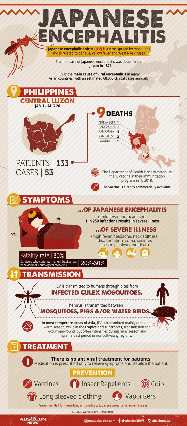 Here's what you should know about the Japanese encephalitis virus (JEV), which has claimed the lives of 9 people in the Philippines this year.