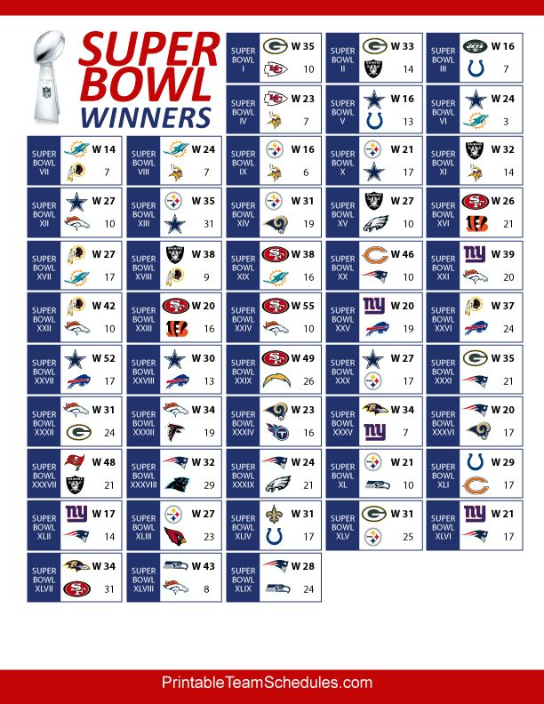 Super Bowl winners and results throughout NFL history. Printable version here: http://printableteamschedules.com/NFL/superbowlwinners.php