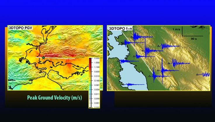 Assessing large magnitude (greater than 6 on the Richter scale) earthquake hazards on a regional (up to 100 kilometers) scale takes big machines. To resolve the frequencies important to engineering analysis of the built environment (up to 10 Hz or higher), numerical simulations of earthquake...