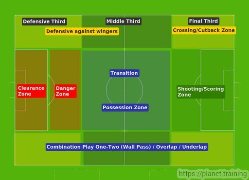 18 best soccer formation images on pinterest soccer coaching image result for soccer transition drills fandeluxe Gallery