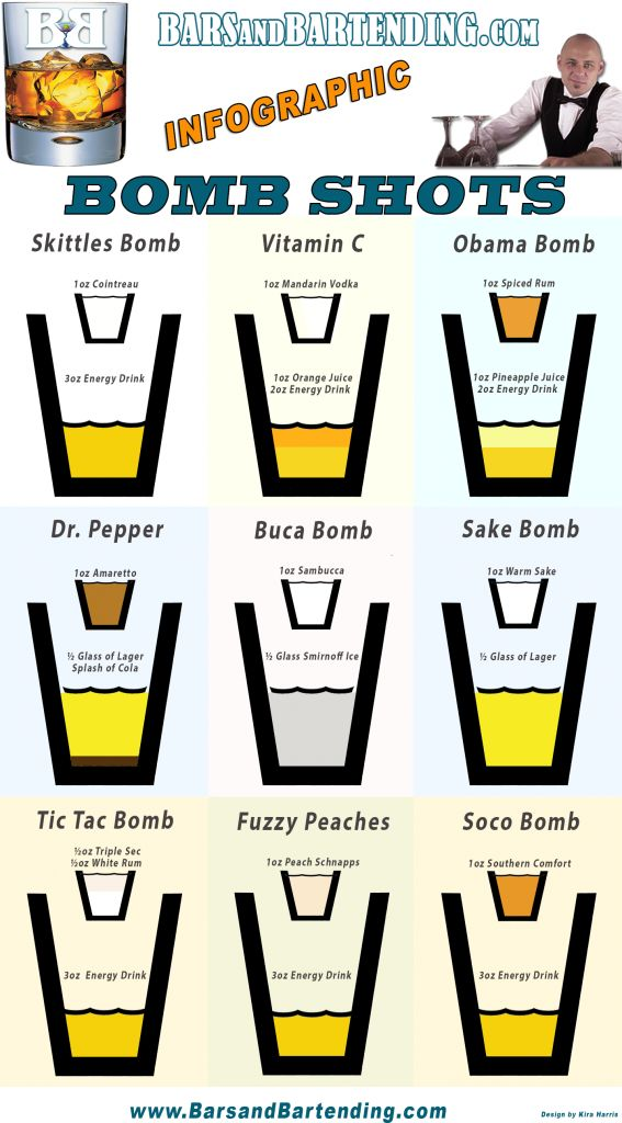 Bomb Shots Infographic from BarsandBartending.com.  This bomb shots infographic features 9 different kinds of bomb shot recipes.   Grab the embed code here: http://barsandbartending.com/bomb-shots-infographic/