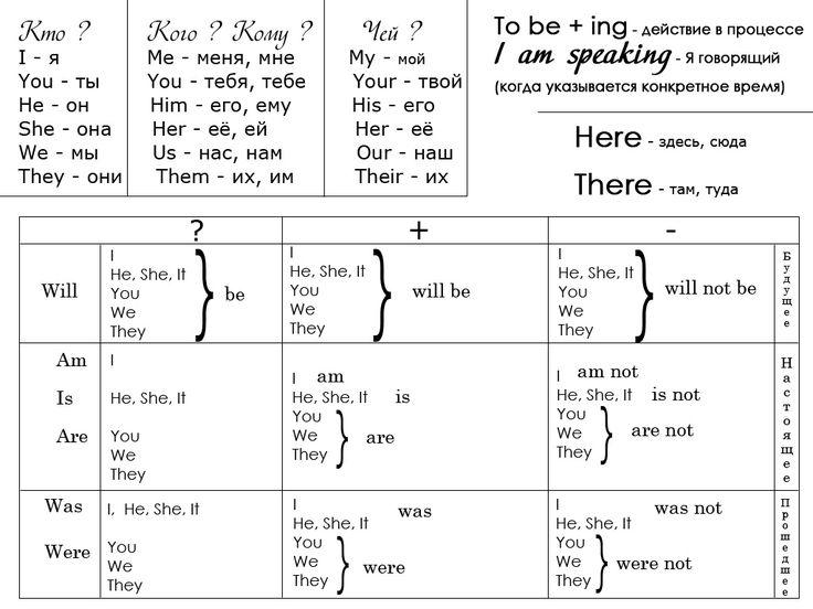 Учить английский язык онлайн бесплатно — English Guru