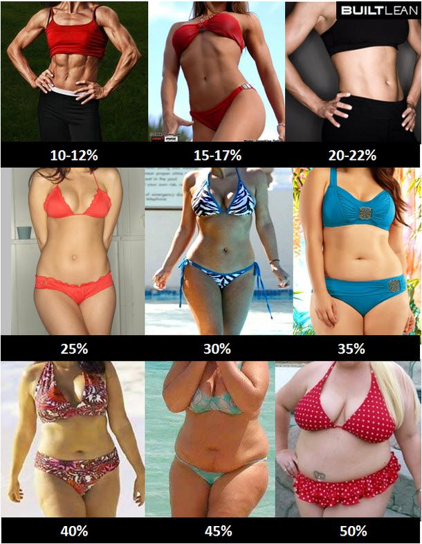 A pictorial guide to body fat percentages.  I find the 15-17% BF picture is what most of us aspire to look like, but it's not a healthy body fat percentage to maintain for a long time.  My new, HEALTHY goal is 22-25% BF :-)