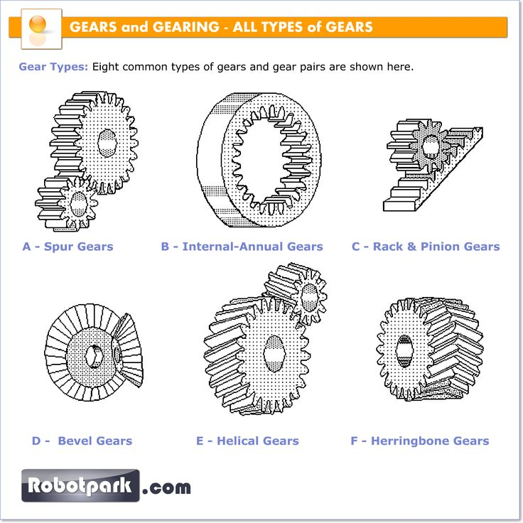 Robotic Mechanisms All Types Of Gears 51034