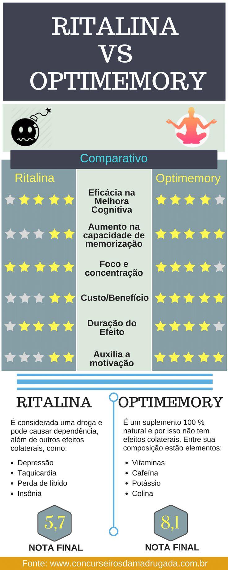 Boa comparação entre Ritalina e Optimemory