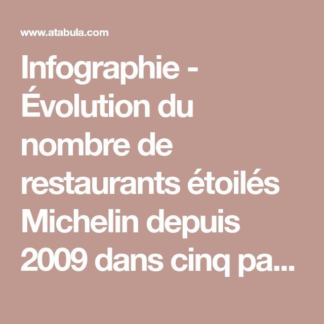 Infographie - Évolution du nombre de restaurants étoilés Michelin depuis 2009 dans cinq pays européens - ATABULA