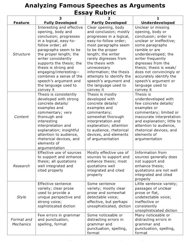 staar analytical essay rubric Staar composition rubric way oversimplified by gretchen bernabei organization/ progression how clear how deep (clarity and movement) idea development (follow-through of.