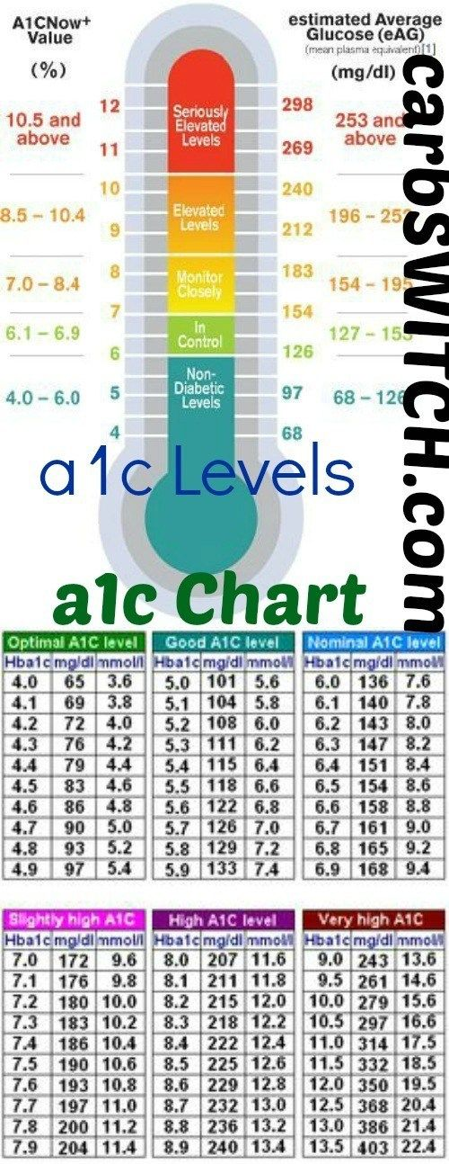A1C Chart - A1C Levels An A1C test indicates an average of the variations of your blood sugar or blood glucose levels over the past 2 to 3 months. Bayer's new A1CNow® SelfCheck system for at home diabetic A1C monitoring: a1cNow+ Value , estimated Average glucose (eAG): non-diabetic levels, monitor closely, elevated levels, in control, seriously elevated levels Chart of relation between A1C and blood-glucose: Optimal a1c level, good a1c level, nominal a1c level, slightly high a1c level, high…