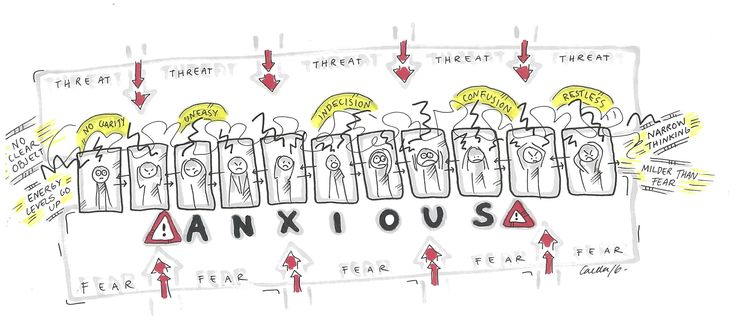 Anxious mind is like a cramped prison full of energy that cannot do anything…
